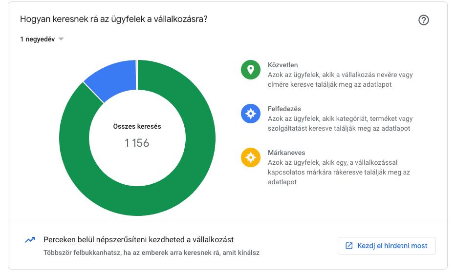 Google Cégem statisztika